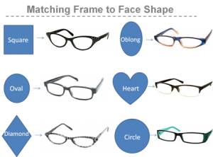 ramele de ochelari potrivite